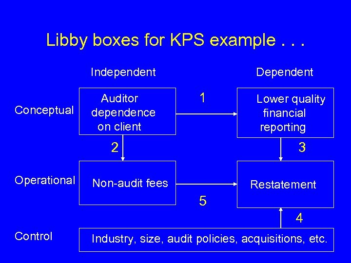 Libby boxes for KPS example. . . Independent Conceptual Auditor dependence on client Dependent