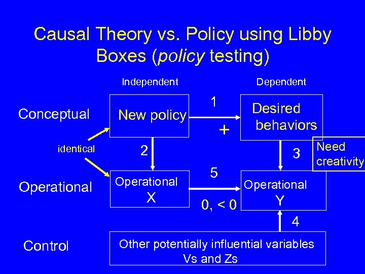 Causal Theory vs. Policy using Libby Boxes (policy testing) Independent Conceptual identical Operational New