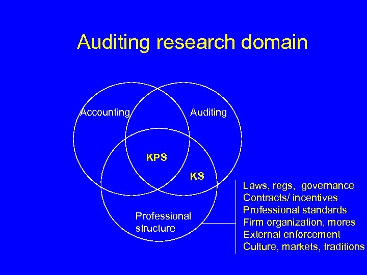 Auditing research domain Accounting Auditing KPS KS Professional structure Laws, regs, governance Contracts/ incentives