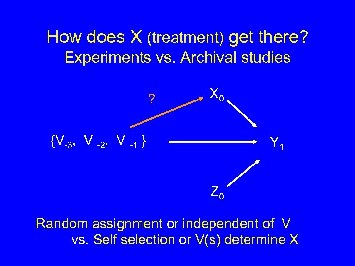 How does X (treatment) get there? Experiments vs. Archival studies ? X 0 {V-3,