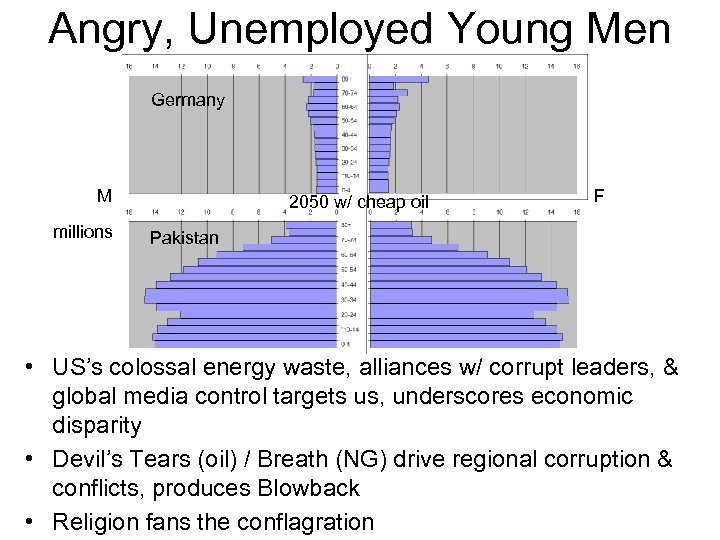 Angry, Unemployed Young Men Germany M millions 2050 w/ cheap oil F Pakistan •