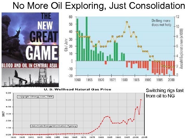 No More Oil Exploring, Just Consolidation Switching rigs fast from oil to NG