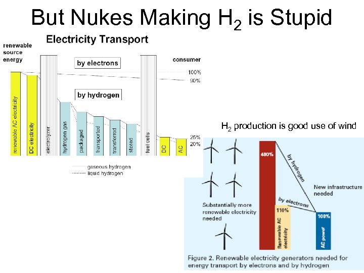 But Nukes Making H 2 is Stupid H 2 production is good use of