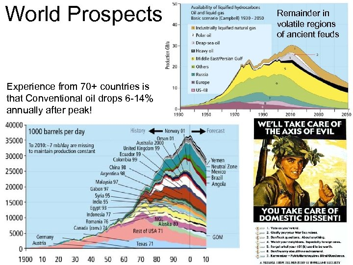 World Prospects Experience from 70+ countries is that Conventional oil drops 6 -14% annually