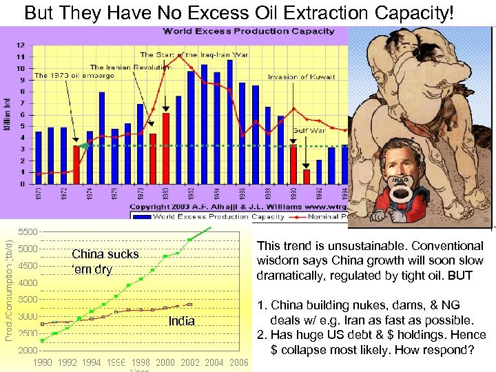 But They Have No Excess Oil Extraction Capacity! This trend is unsustainable. Conventional wisdom