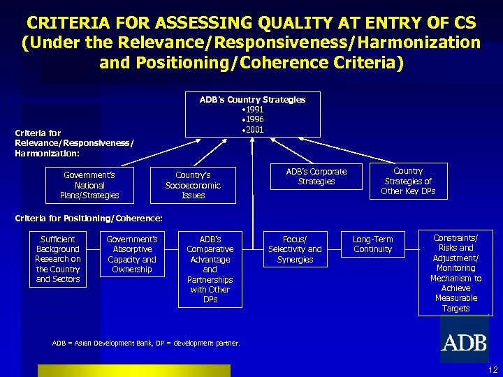 CRITERIA FOR ASSESSING QUALITY AT ENTRY OF CS (Under the Relevance/Responsiveness/Harmonization and Positioning/Coherence Criteria)