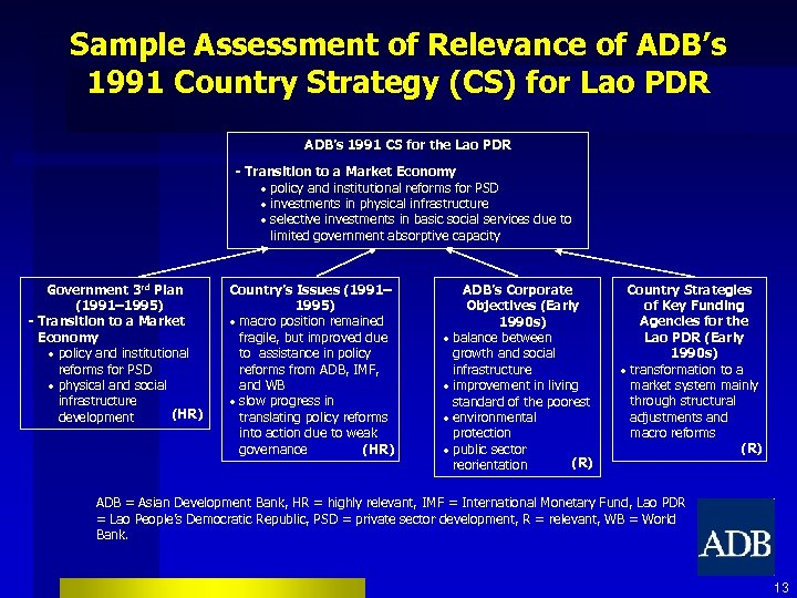 Sample Assessment of Relevance of ADB's 1991 Country Strategy (CS) for Lao PDR ADB's