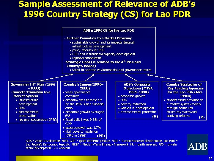 Sample Assessment of Relevance of ADB's 1996 Country Strategy (CS) for Lao PDR ADB's