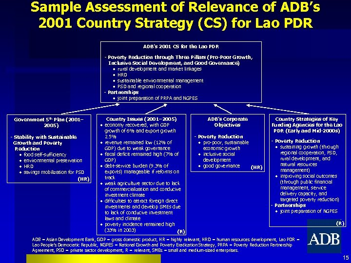 Sample Assessment of Relevance of ADB's 2001 Country Strategy (CS) for Lao PDR ADB's