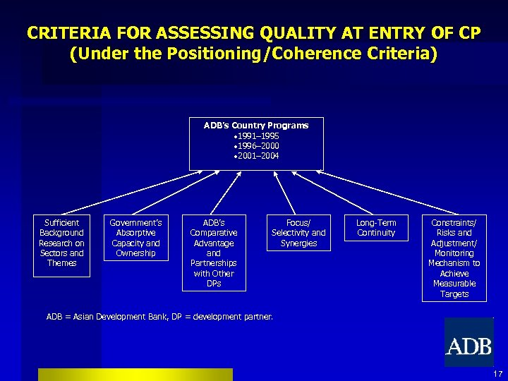 CRITERIA FOR ASSESSING QUALITY AT ENTRY OF CP (Under the Positioning/Coherence Criteria) ADB's Country
