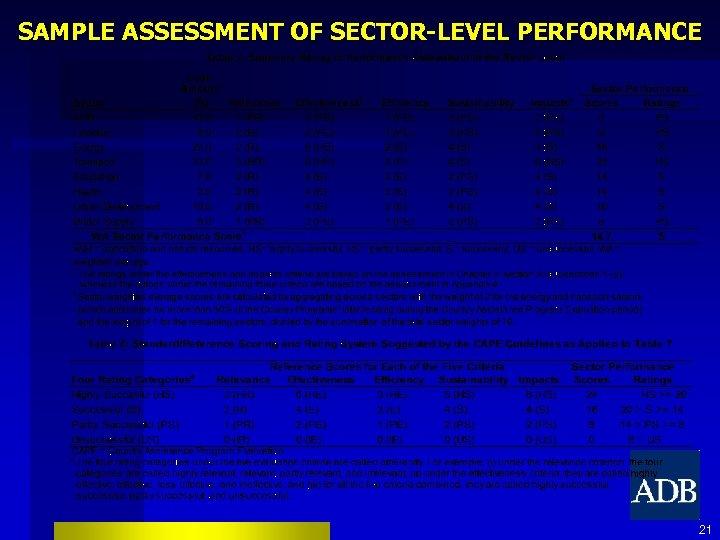 SAMPLE ASSESSMENT OF SECTOR-LEVEL PERFORMANCE 21