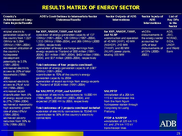RESULTS MATRIX OF ENERGY SECTOR Country's Achievement of Long. Term Impacts/Results ADB's Contributions to
