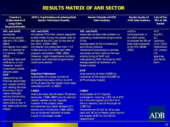 RESULTS MATRIX OF ANR SECTOR Country's Achievement of Long-Term Impacts/Results ADB's Contributions to Intermediate