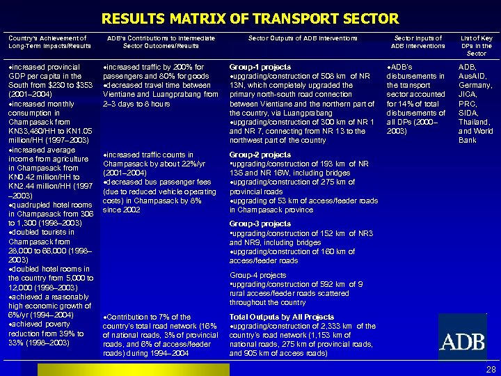 RESULTS MATRIX OF TRANSPORT SECTOR Country's Achievement of Long-Term Impacts/Results ADB's Contributions to Intermediate
