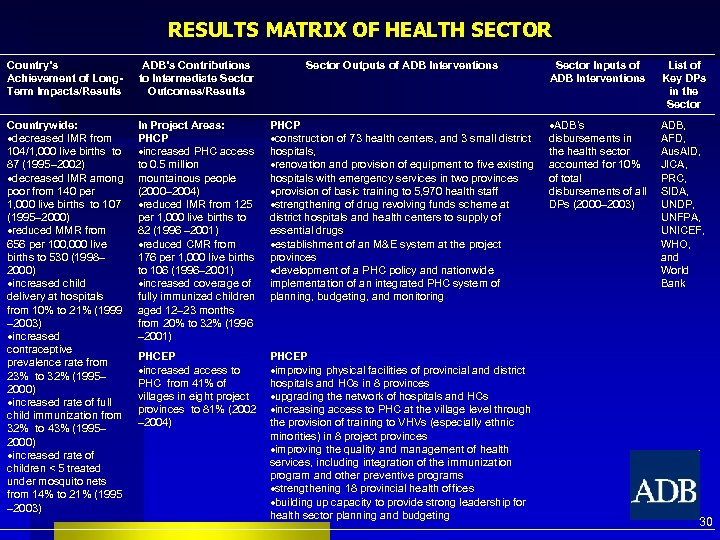 RESULTS MATRIX OF HEALTH SECTOR Country's Achievement of Long. Term Impacts/Results ADB's Contributions to