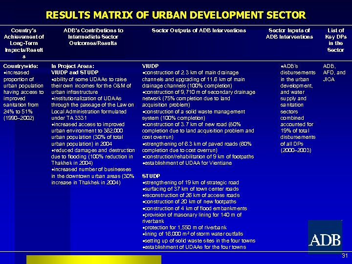 RESULTS MATRIX OF URBAN DEVELOPMENT SECTOR Country's Achievement of Long-Term Impacts/Result s ADB's Contributions