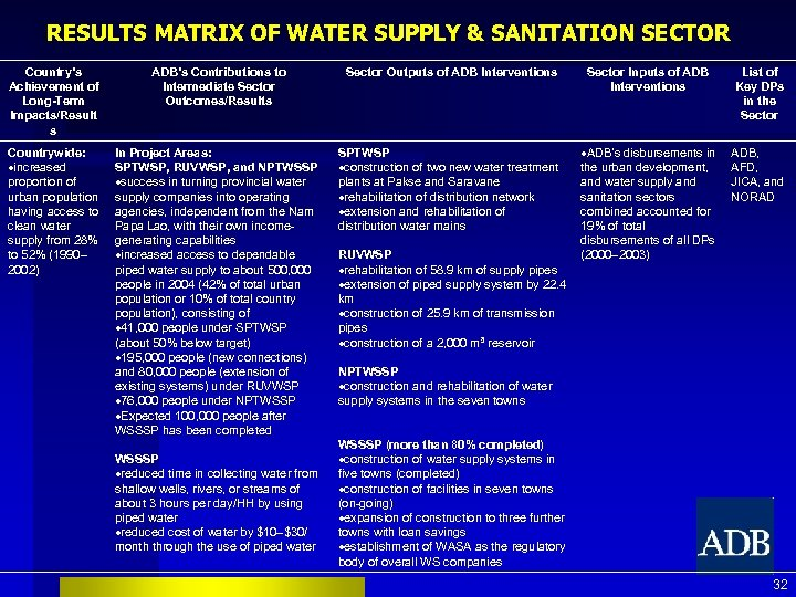 RESULTS MATRIX OF WATER SUPPLY & SANITATION SECTOR Country's Achievement of Long-Term Impacts/Result s
