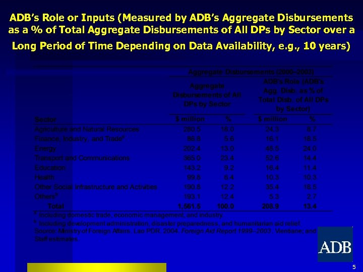 ADB's Role or Inputs (Measured by ADB's Aggregate Disbursements as a % of Total