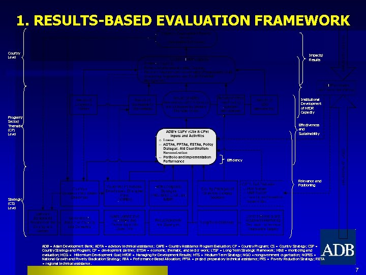1. RESULTS-BASED EVALUATION FRAMEWORK Country Level Impacts/ Results Institutional Development of Mf. DR Capacity