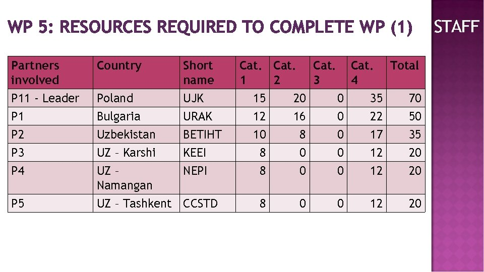 WP 5: RESOURCES REQUIRED TO COMPLETE WP (1) Partners involved Country Short name Cat.