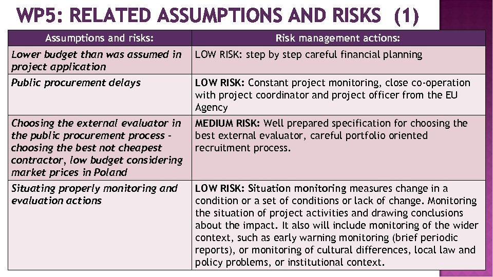 WP 5: RELATED ASSUMPTIONS AND RISKS (1) Assumptions and risks: Risk management actions: Lower