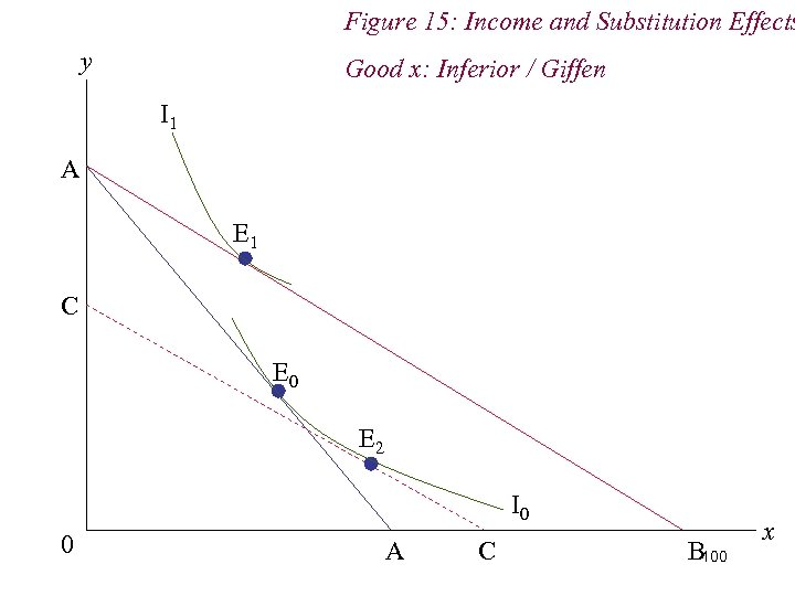Figure 15: Income and Substitution Effects y Good x: Inferior / Giffen I 1