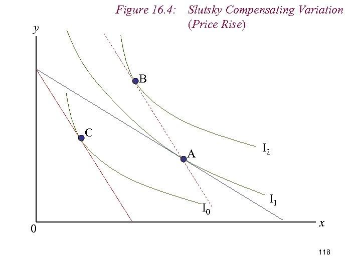 Figure 16. 4: Slutsky Compensating Variation (Price Rise) y B C I 2 A