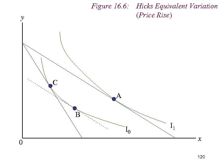 Figure 16. 6: Hicks Equivalent Variation (Price Rise) y C A B I 0