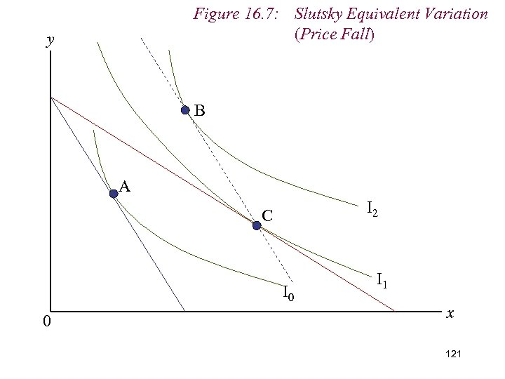 Figure 16. 7: Slutsky Equivalent Variation (Price Fall) y B A I 2 C