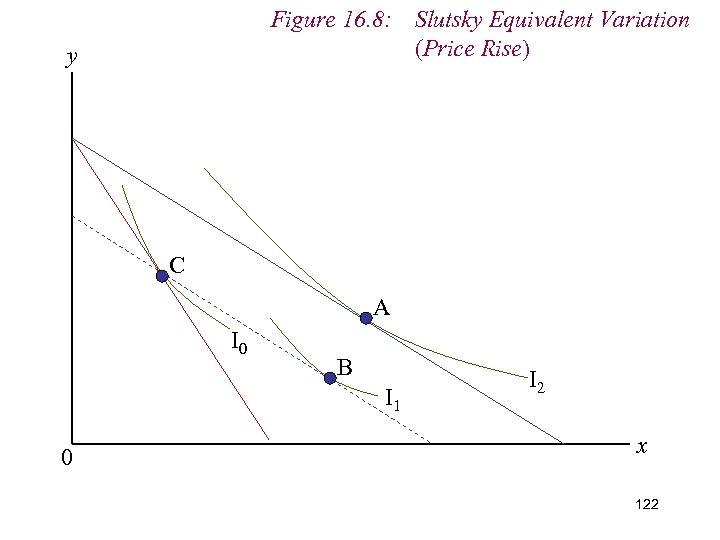 Figure 16. 8: Slutsky Equivalent Variation (Price Rise) y C A I 0 B