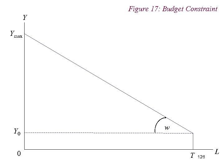 Figure 17: Budget Constraint Y Ymax Y 0 0 w T 126 L