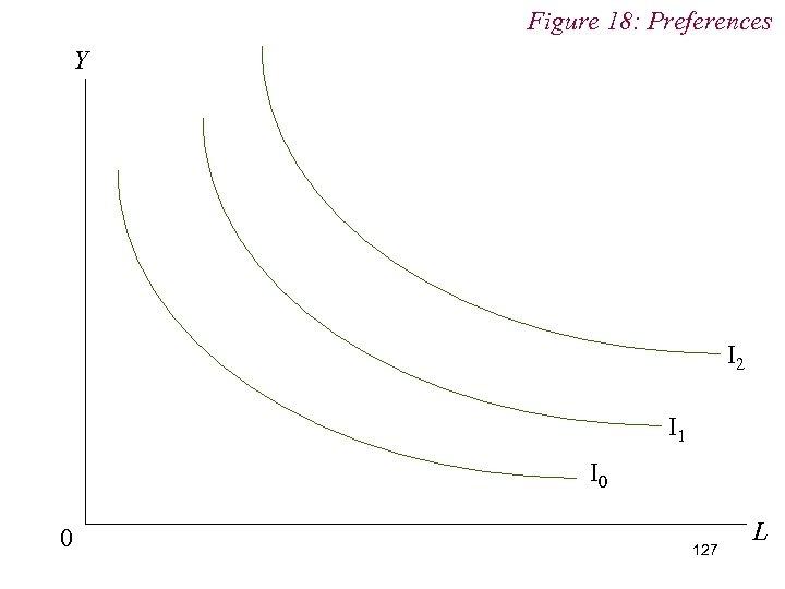 Figure 18: Preferences Y I 2 I 1 I 0 0 127 L