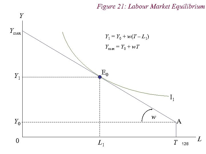 Figure 21: Labour Market Equilibrium Y Ymax Y 1 = Y 0 + w(T