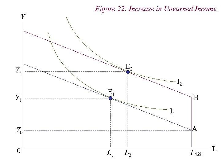 Figure 22: Increase in Unearned Income Y E 2 Y 2 I 2 Y