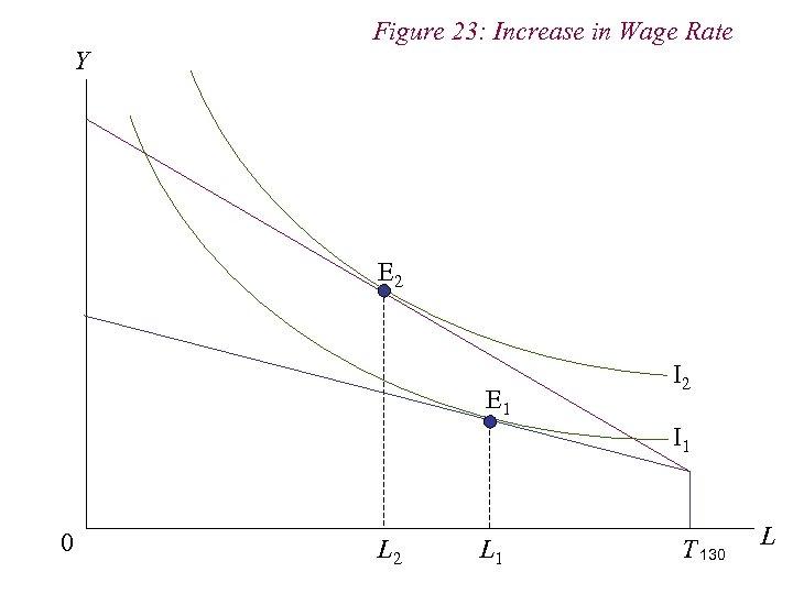 Figure 23: Increase in Wage Rate Y E 2 E 1 I 2 I