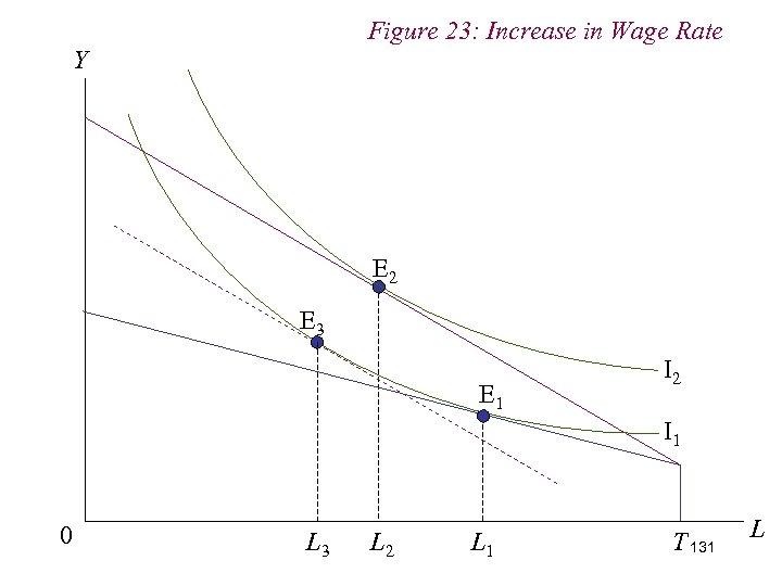 Figure 23: Increase in Wage Rate Y E 2 E 3 E 1 I