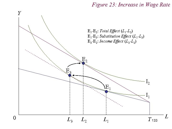 Figure 23: Increase in Wage Rate Y E 1 -E 2: Total Effect (L