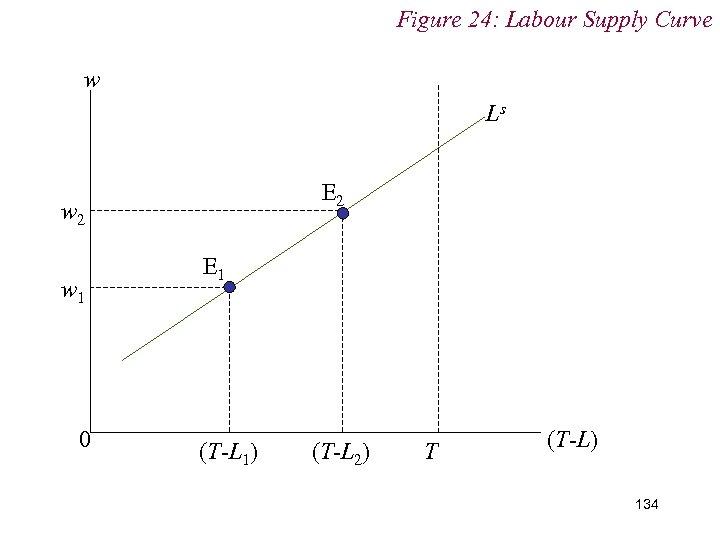 Figure 24: Labour Supply Curve w Ls E 2 w 1 0 E 1