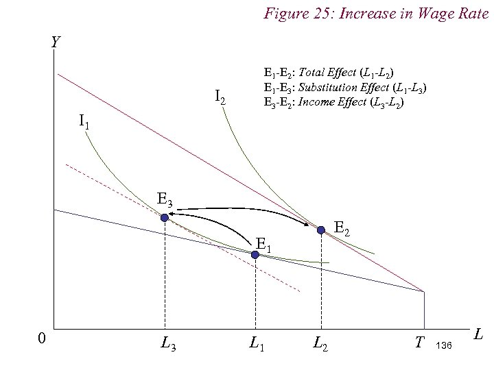 Figure 25: Increase in Wage Rate Y I 2 E 1 -E 2: Total