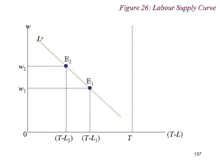Figure 26: Labour Supply Curve w Ls w 2 E 1 w 1 0