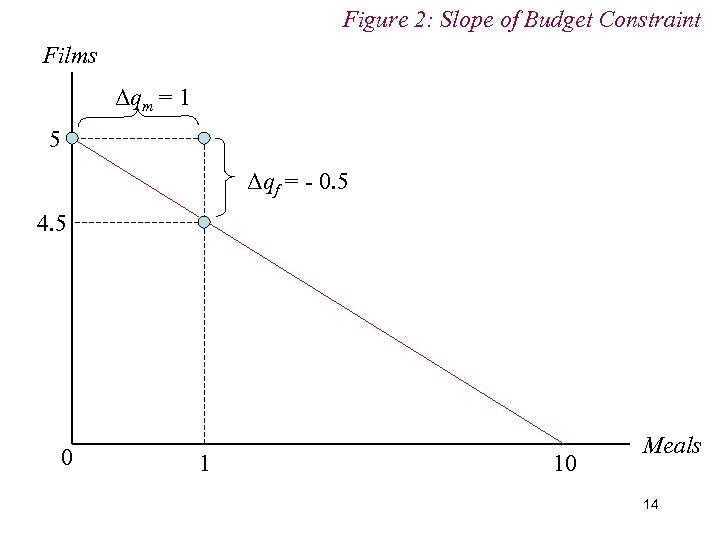 Figure 2: Slope of Budget Constraint Films Δqm = 1 5 Δqf = -