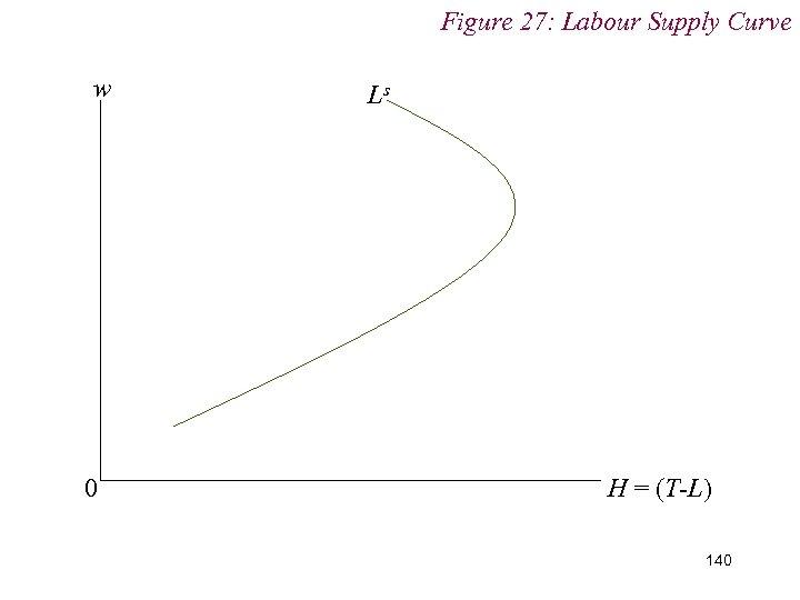 Figure 27: Labour Supply Curve w 0 Ls H = (T-L) 140