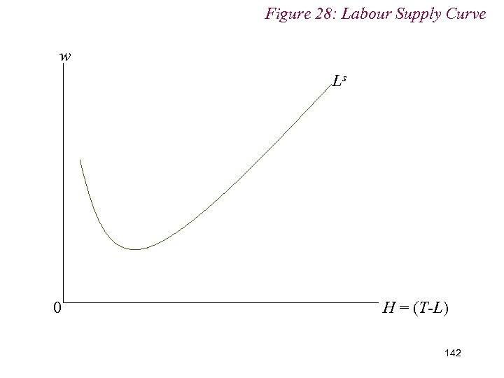 Figure 28: Labour Supply Curve w Ls 0 H = (T-L) 142