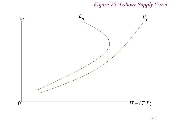 Figure 29: Labour Supply Curve w 0 H = (T-L) 144