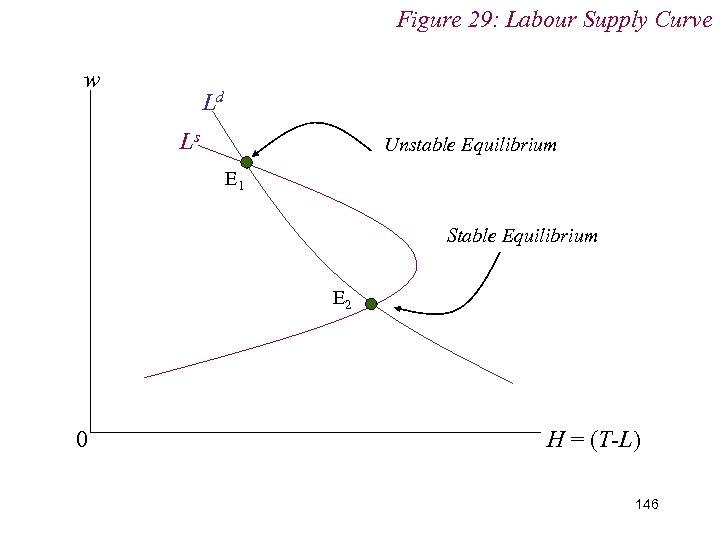Figure 29: Labour Supply Curve w Ld Ls Unstable Equilibrium E 1 Stable Equilibrium