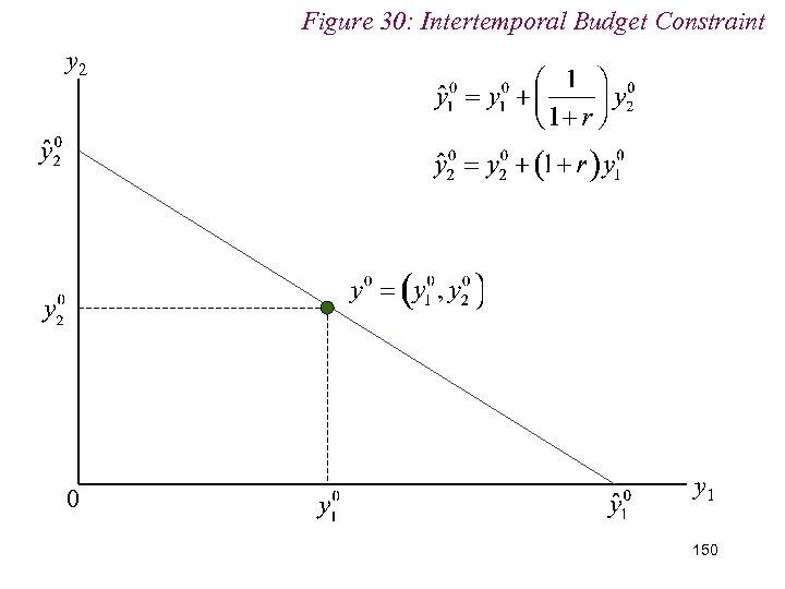 Figure 30: Intertemporal Budget Constraint y 2 0 y 1 150