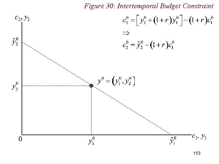 Figure 30: Intertemporal Budget Constraint c 2, y 2 0 c 1, y 1