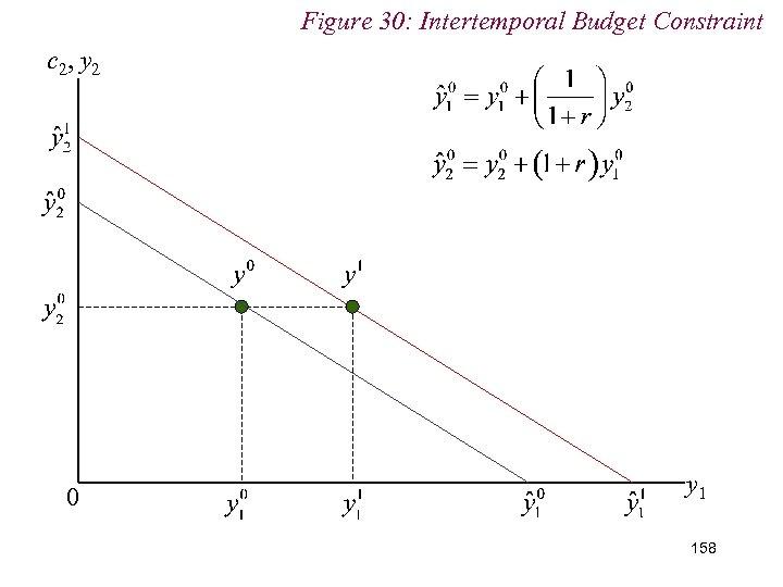 Figure 30: Intertemporal Budget Constraint c 2, y 2 0 y 1 158