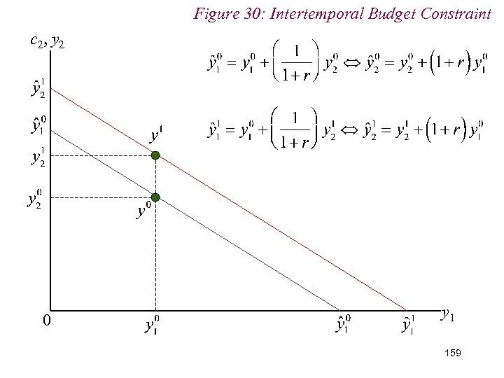 Figure 30: Intertemporal Budget Constraint c 2, y 2 0 y 1 159