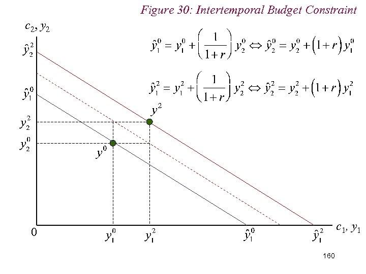 Figure 30: Intertemporal Budget Constraint c 2, y 2 c 1, y 1 0